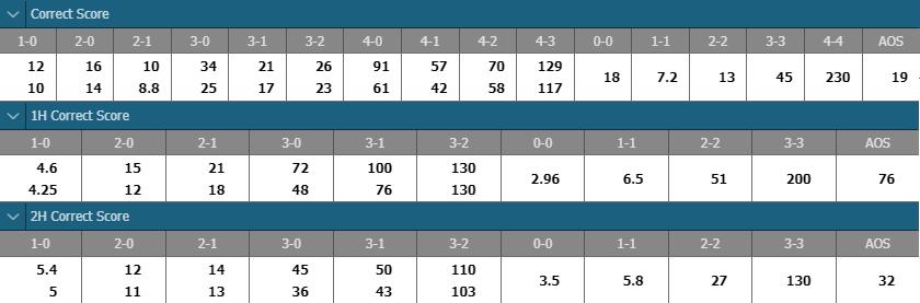 football correct-score odds